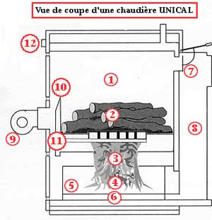 Chaudi�re UNICAL