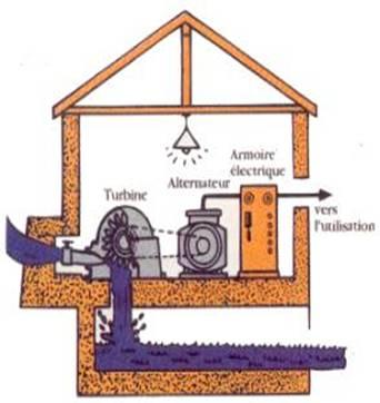 comment construire une mini centrale hydraulique la r ponse est sur. Black Bedroom Furniture Sets. Home Design Ideas